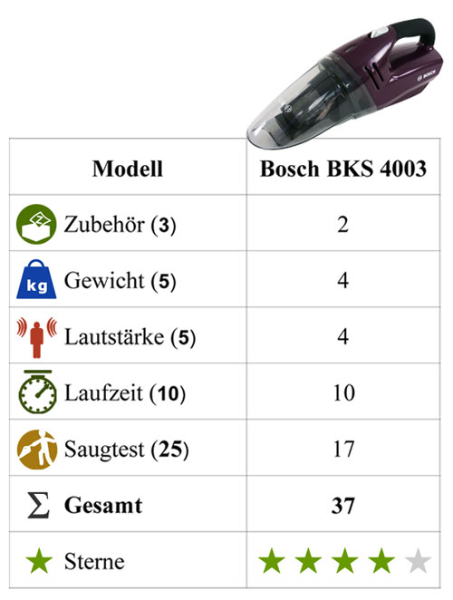 Test Fazit Bosch BKS 4003