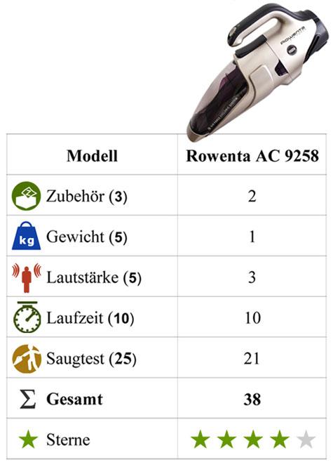 Test Fazit Handstaubsauger Rowenta AC9258